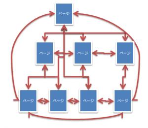 クロスリンク構造