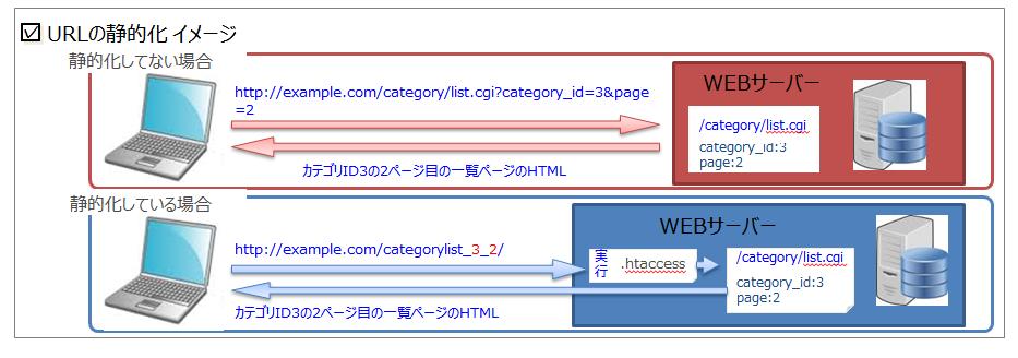 URL静的化イメージ