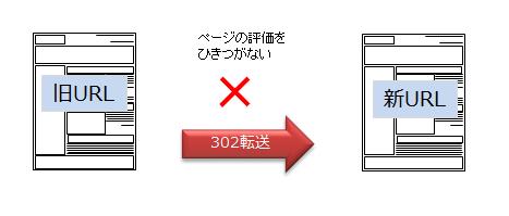 302転送図