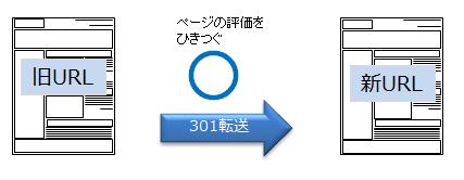 301転送図