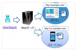 別URL別htmlの場合