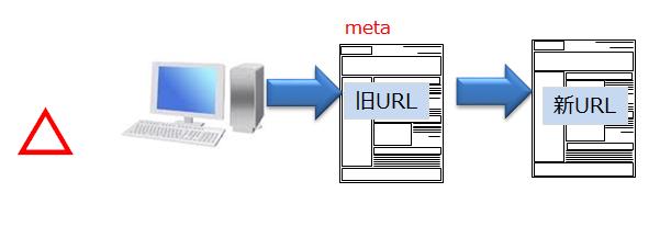 metaRefresh図