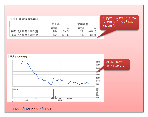 リブセンス株価