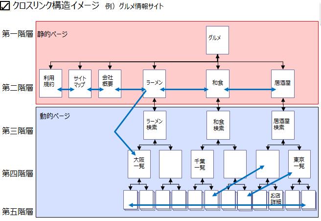 クロスリンク構造例