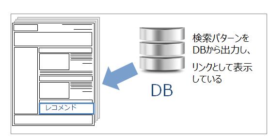 DB活用リンク