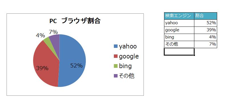 PC検索エンジンシェア2015