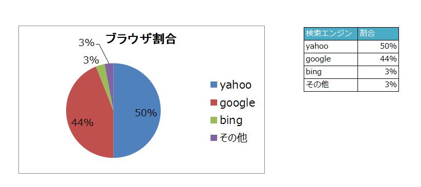 2015年検索エンジンシェア