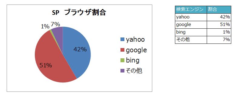 SP検索エンジンシェア2015